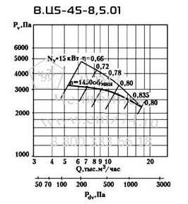 Аэродинамические характеристики вентилятора ВЦ 5-45 №8,5 на сайте ЧЭМЗ
