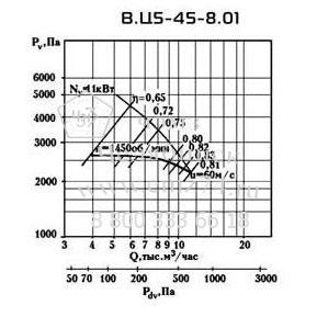 Аэродинамические характеристики вентилятора ВЦ 5-45 №8 на сайте ЧЭМЗ