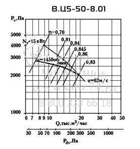 Аэродинамические характеристики вентилятора ВЦ 5-50 №9 на сайте ЧЭМЗ