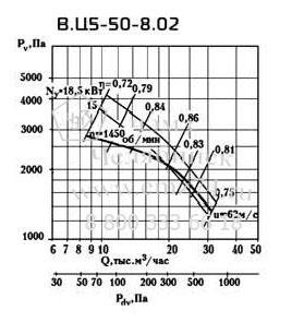 Аэродинамические характеристики вентилятора ВЦ 5-50 №8 на сайте ЧЭМЗ