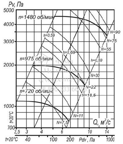 Аэродинамические характеристики вентилятора ВЦП 7-40 №10 (исп.1) на сайте ЧЭМЗ