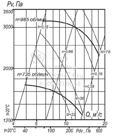 Аэродинамические характеристики вентилятора ВЦП 7-40 №12,5 (исп.1) на сайте ЧЭМЗ