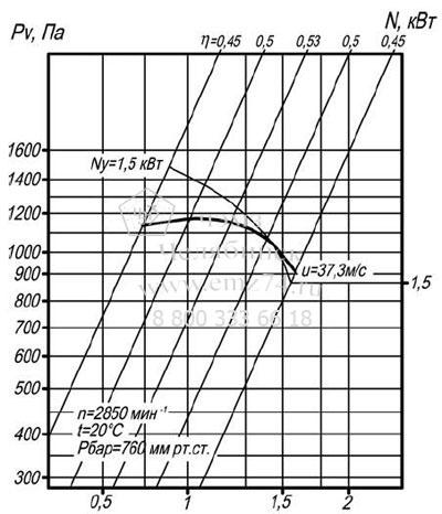 Аэродинамические характеристики вентилятора ВЦП 7-40 №2,5 на сайте ЧЭМЗ