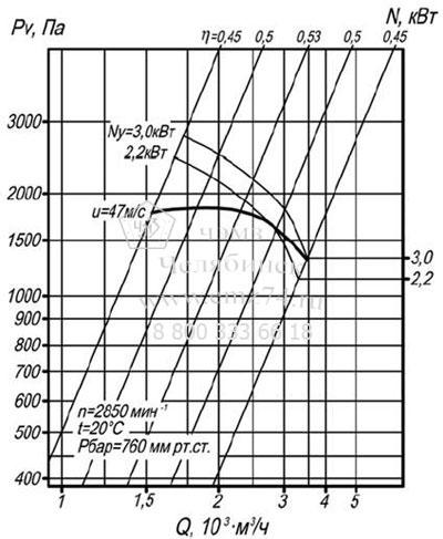 Аэродинамические характеристики вентилятора ВЦП 7-40 №3,15 на сайте ЧЭМЗ