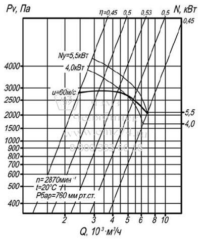 Аэродинамические характеристики вентилятора ВЦП 7-40 №4 на сайте ЧЭМЗ