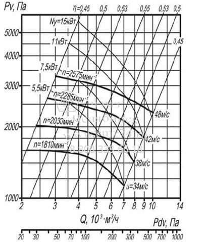 Аэродинамические характеристики вентилятора ВЦП 7-40 №5 (исп.1) на сайте ЧЭМЗ