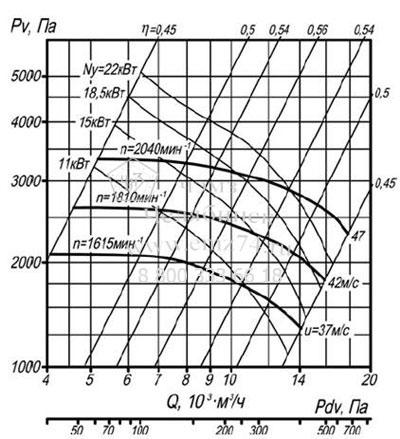 Аэродинамические характеристики вентилятора ВЦП 7-40 №6,3 (исп.1) на сайте ЧЭМЗ