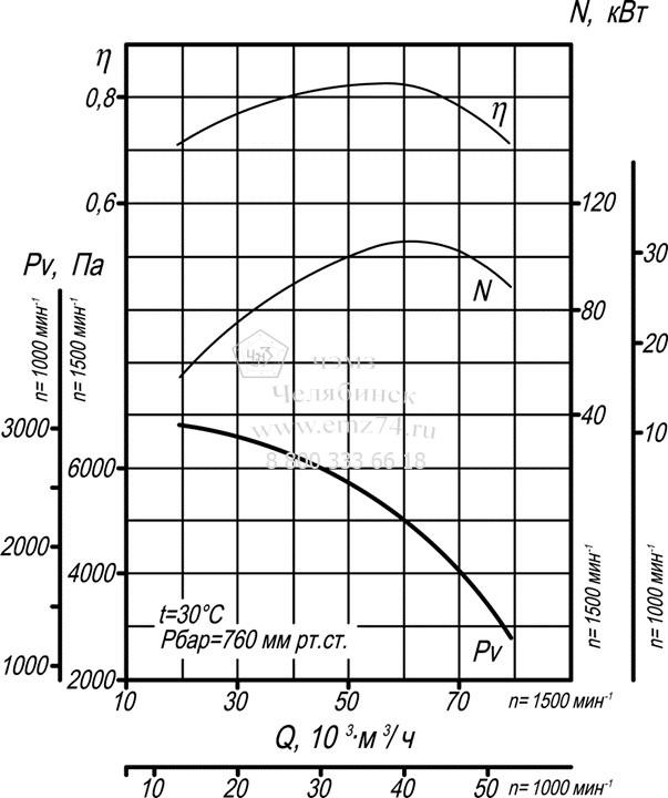 Аэродинамические характеристики дымососа ВДН-13 на сайте ЧЭМЗ