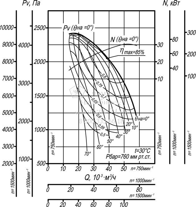 Аэродинамические характеристики дымососа ВДН-15 на сайте ЧЭМЗ