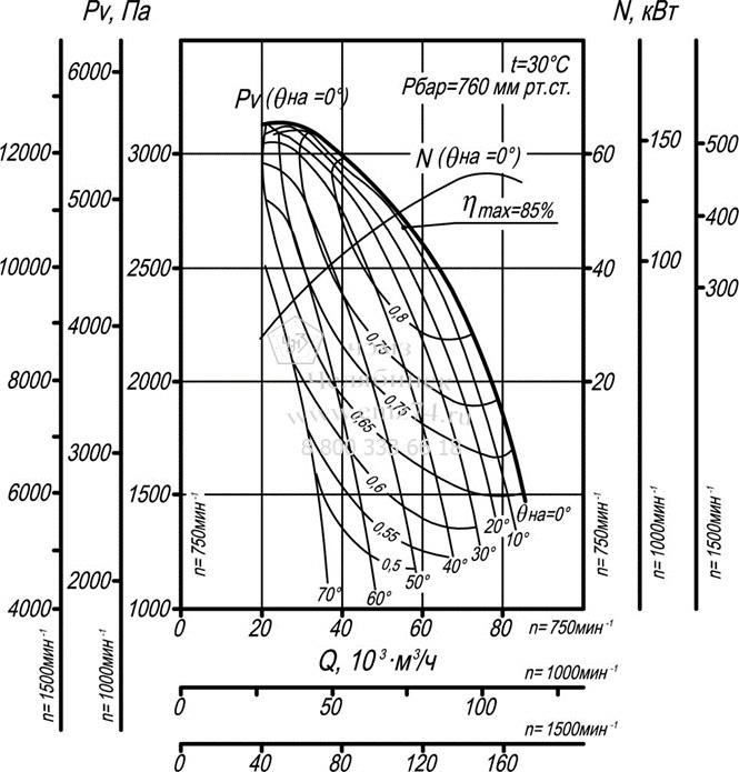 Аэродинамические характеристики дымососа ВДН-17 на сайте ЧЭМЗ