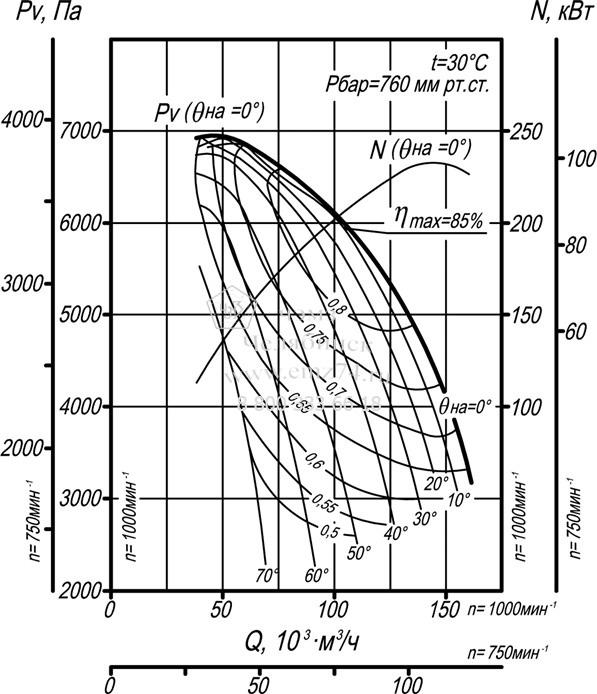 Аэродинамические характеристики дымососа ВДН-19 на сайте ЧЭМЗ