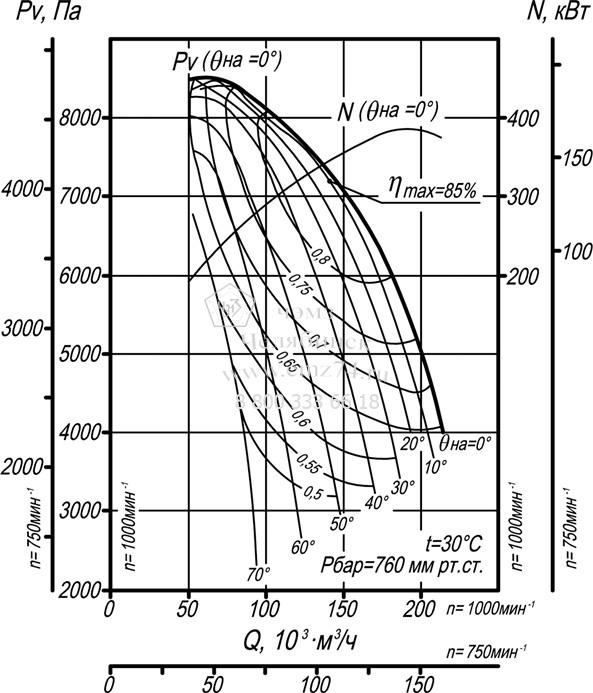 Аэродинамические характеристики дымососа ВДН-21 на сайте ЧЭМЗ