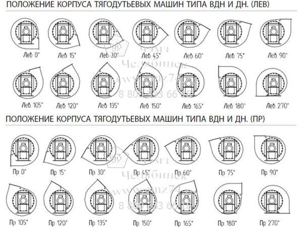 Схема разворотов корпусов тягодутьевых машин типа ВДН и ДН на сайте ЧЭМЗ