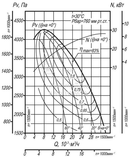 Аэродинамические характеристики дымососа ВДН-10 на сайте ЧЭМЗ
