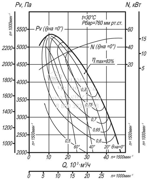 Аэродинамические характеристики дымососа ВДН-11,2 на сайте ЧЭМЗ
