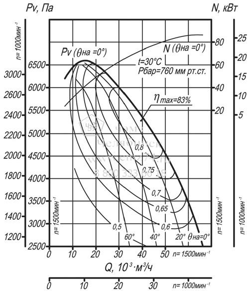 Аэродинамические характеристики дымососа ВДН-12,5 на сайте ЧЭМЗ