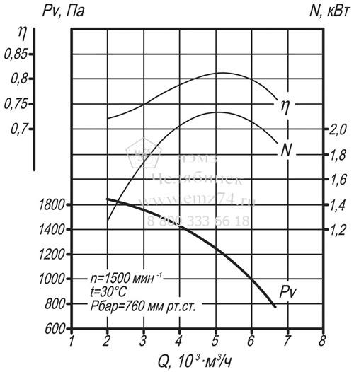 Аэродинамические характеристики дымососа ВДН-6,3 на сайте ЧЭМЗ