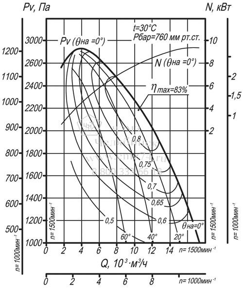 Аэродинамические характеристики дымососа ВДН-8 на сайте ЧЭМЗ
