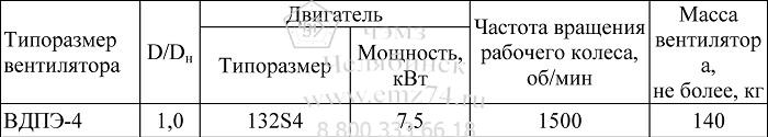 Технические характеристики центробежного вентилятора ВДПЭ-4 на сайте ЧЭМЗ