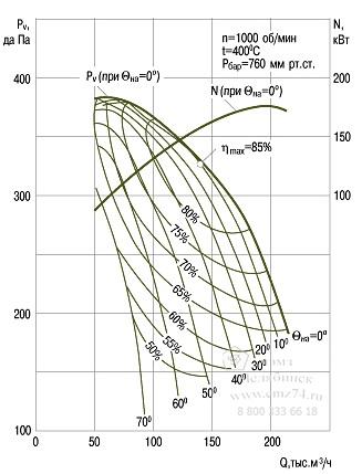 Аэродинамические характеристики вентилятора ВГДН-21 на сайте ЧЭМЗ