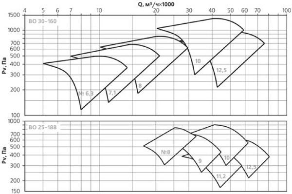 Аэродинамические характеристики вентилятора ВКОПв 25-188 №6,3 на сайте ЧЭМЗ