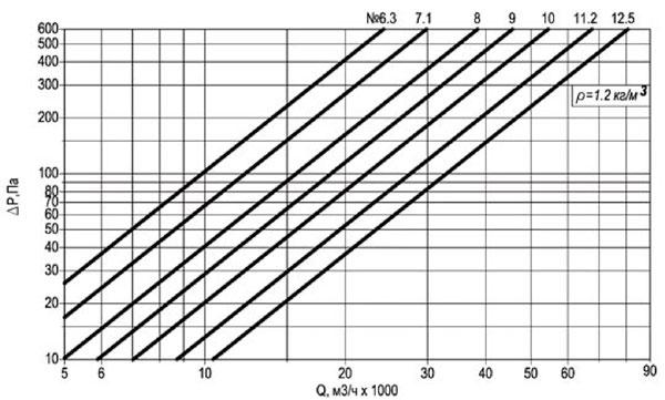 Технические характеристики осевого крышного вентилятора ВКОПв 25-188 №6,3 на сайте ЧЭМЗ