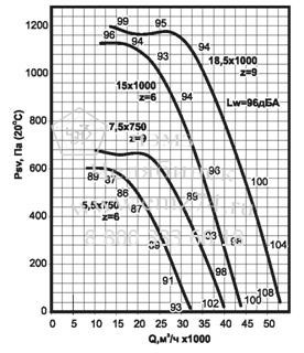 Аэродинамические характеристики вентилятора ВКРС №10 на сайте ЧЭМЗ