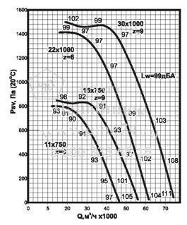 Аэродинамические характеристики вентилятора ВКРС №11,2 на сайте ЧЭМЗ