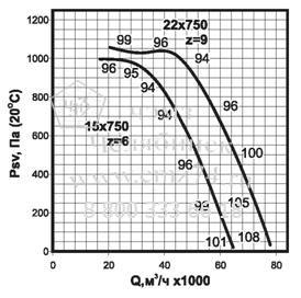 Аэродинамические характеристики вентилятора ВКРС №12,5 на сайте ЧЭМЗ
