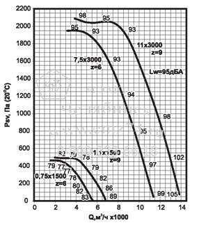 Аэродинамические характеристики вентилятора ВКРС №4,5 на сайте ЧЭМЗ