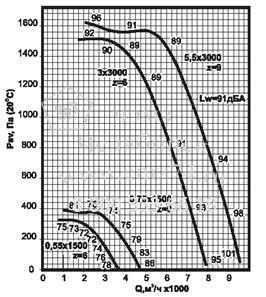 Аэродинамические характеристики вентилятора ВКРС №4 на сайте ЧЭМЗ