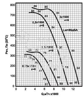 Аэродинамические характеристики вентилятора ВКРС №5,6 на сайте ЧЭМЗ