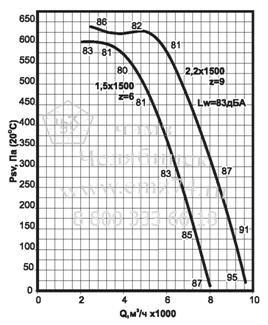 Аэродинамические характеристики вентилятора ВКРС №5 на сайте ЧЭМЗ