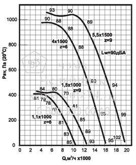 Аэродинамические характеристики вентилятора ВКРС №6,3 на сайте ЧЭМЗ