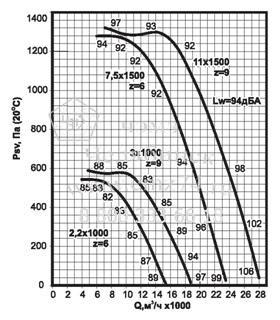 Аэродинамические характеристики вентилятора ВКРС №7,1 на сайте ЧЭМЗ