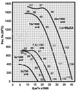 Аэродинамические характеристики вентилятора ВКРС №8 на сайте ЧЭМЗ