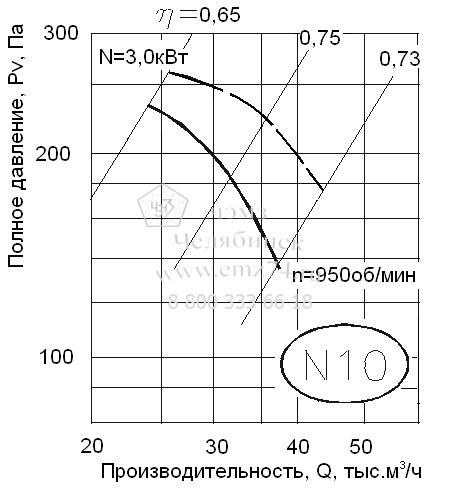 Аэродинамическая характеристика вентилятора ВО 06-300-10 на сайте ЧЭМЗ