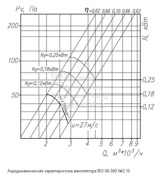 Аэродинамическая характеристика вентилятора ВО 06-300-3,15 на сайте ЧЭМЗ