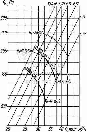 Аэродинамические характеристики вентилятора ВО 14-320-10 на сайте ЧЭМЗ