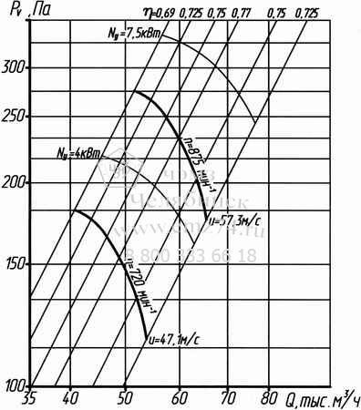 Аэродинамические характеристики вентилятора ВО 14-320-12,5 на сайте ЧЭМЗ