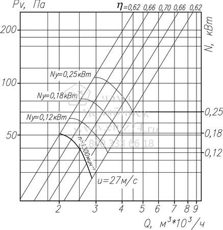Аэродинамические характеристики вентилятора ВО 14-320-3,15 на сайте ЧЭМЗ