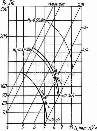 Аэродинамические характеристики вентилятора ВО 14-320-5 на сайте ЧЭМЗ
