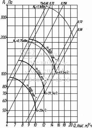 Аэродинамические характеристики вентилятора ВО 14-320-6,3 на сайте ЧЭМЗ