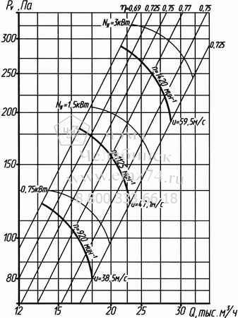 Аэродинамические характеристики вентилятора ВО 14-320-8 на сайте ЧЭМЗ