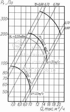Аэродинамическая характеристика вентилятора ВО 06-300-6,3 на сайте ЧЭМЗ
