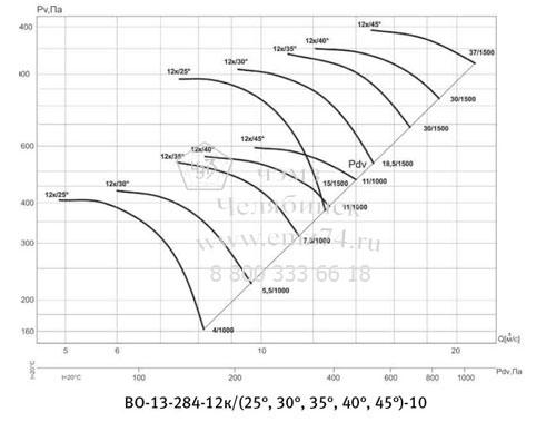 Аэродинамическая характеристика вентилятора ВО 13-284 №10 на сайте ЧЭМЗ