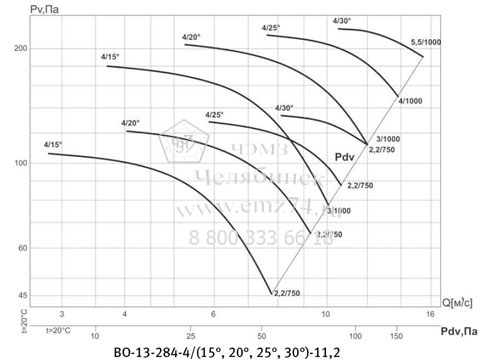Аэродинамическая характеристика вентилятора ВО 13-284 №11,2 на сайте ЧЭМЗ