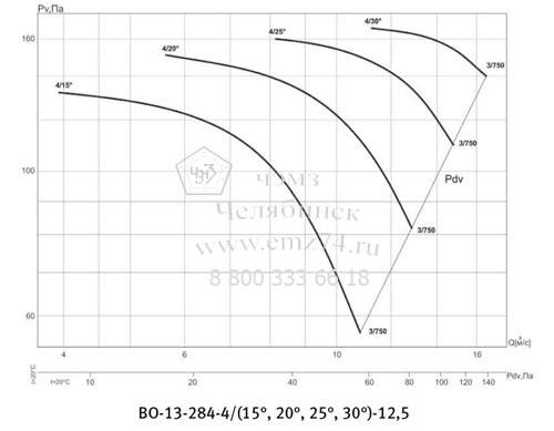 Аэродинамическая характеристика вентилятора ВО 13-284 №12,5 на сайте ЧЭМЗ