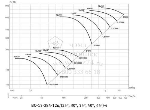 Аэродинамическая характеристика вентилятора ВО 13-284 №4 на сайте ЧЭМЗ