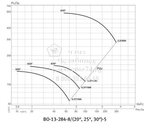 Аэродинамическая характеристика вентилятора ВО 13-284 №5 на сайте ЧЭМЗ
